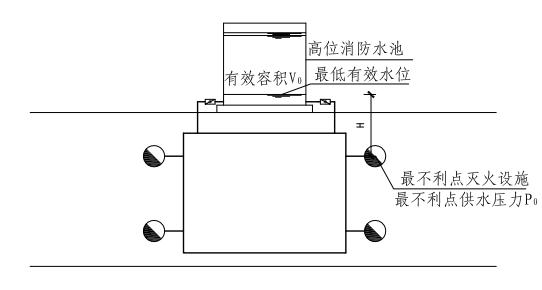 2.1.2图示  重力高压系统