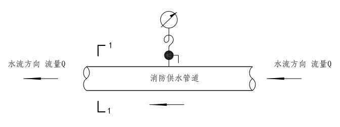 2.1.11、2.1.12图示  水压图示