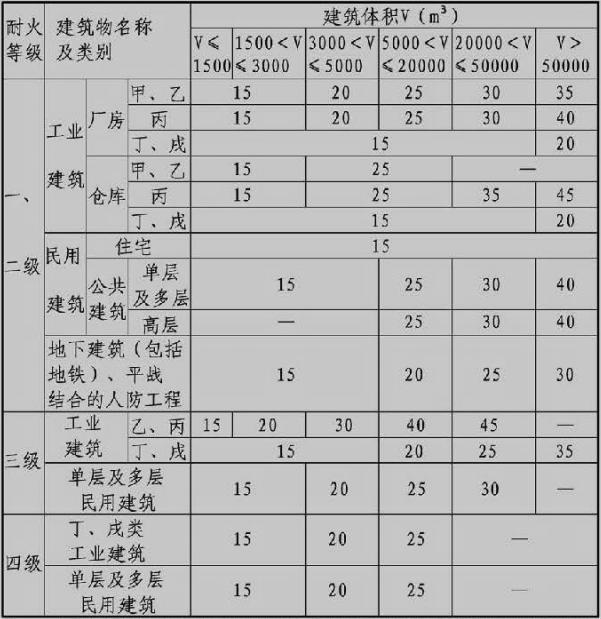表3.3.2 建筑物室外消火栓设计流量(L/s)