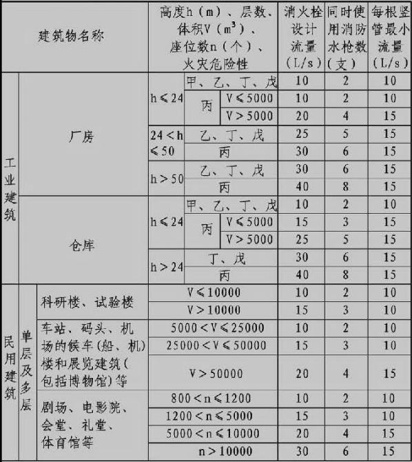 表3.5.2 建筑物室内消火栓设计流量(L/s)