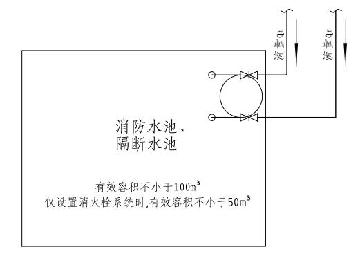 4.3.4图示  消防水池采用两路消防供水时有效容积示意图