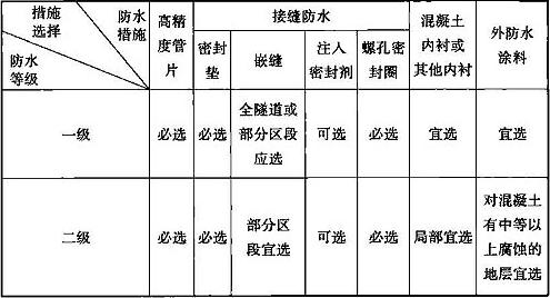 表12.8.2 隧道衬砌结构防水措施