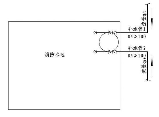 4.3.5图示 消防水池应采用两路消防给水管径、流量要求示例