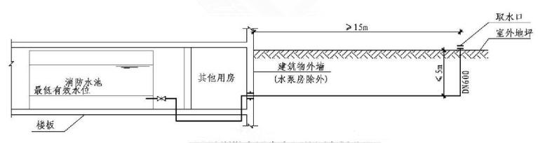 4.3.7图示 室外消防水池取水口做法示例(四)