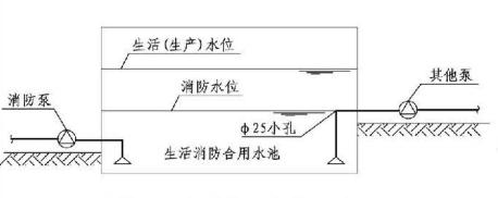 4.3.8图示  消防用水量不作他用的措施(一)
