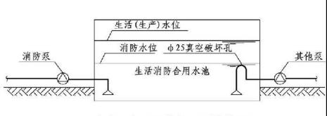 4.3.8图示 消防用水量不作他用的措施(二)