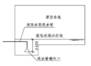 4.3.9图示 消防水池最低有效水位(一)