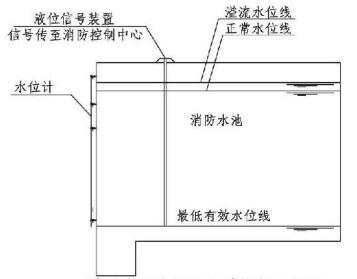 4.3.9图示  消防水池水位计和液位信号装置