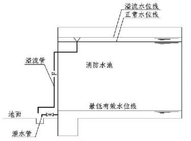 4.3.9图示 消防水池溢流管和泄水管