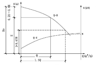 5.1.6图示  消防泵特性曲线要求