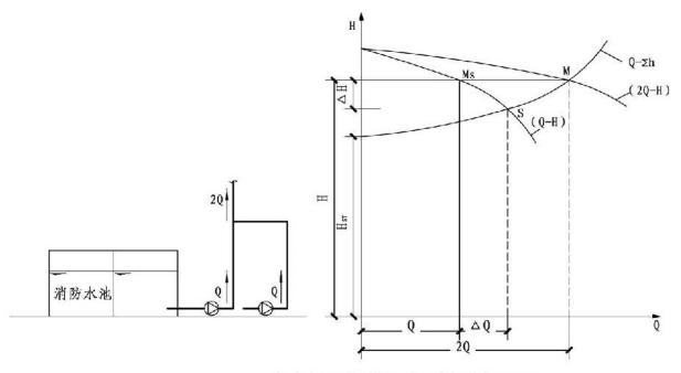 5.1.6图示 多台水泵并联后对压力影响图示