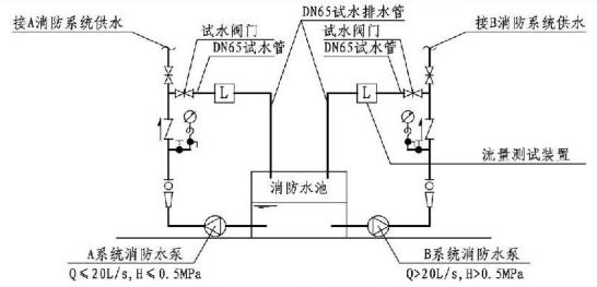 5.1.11图示 消防水泵流量和压力测试装置示意