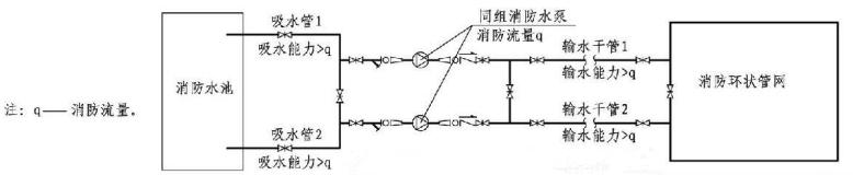 5.1.13图示 同组消防水泵吸水管、输水干管示意