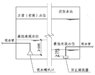 5.1.13图示  消防水泵吸水口设置