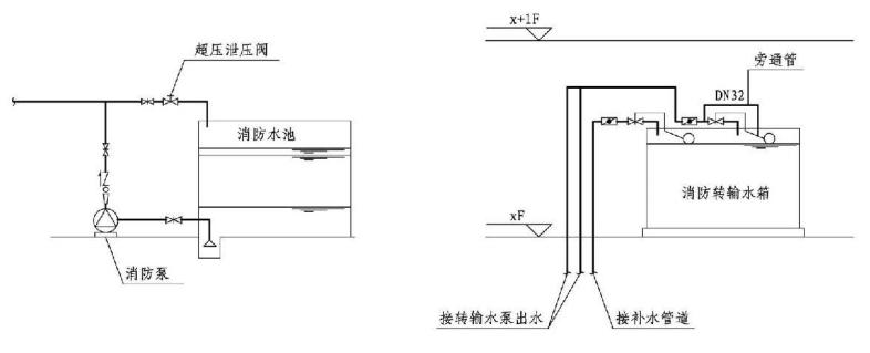 5.1.16图示  防止消防水泵低流量空转过热措施