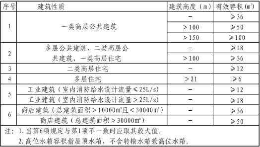 5.2.1图示  高位消防水箱有效容积要求
