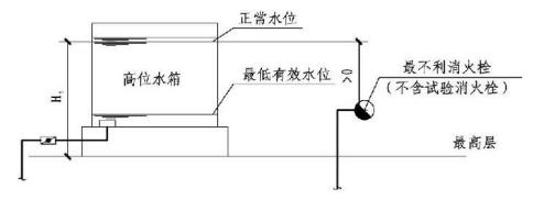5.2.2图示  水箱设置位置