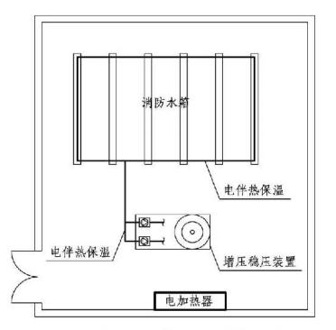 5.2.5图示  高位消防水箱间防冻措施示意