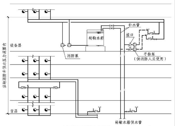 5.4.5图示5.4.6图示 水泵接合器设置示意图
