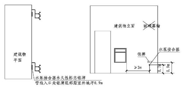 5.4.8图示 墙壁消防水泵接合器示意图