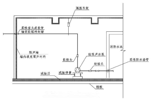 5.5.10图示  消防水泵房降噪减振措施图示