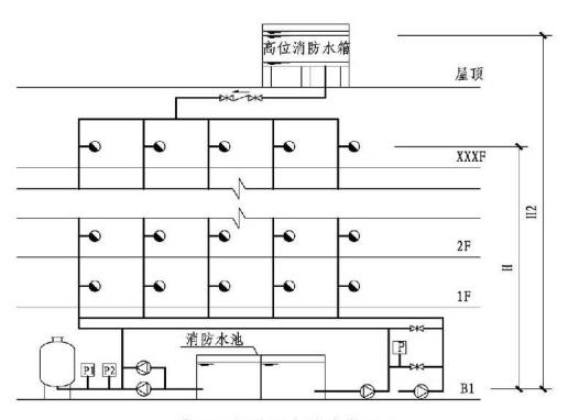 5.3.3图示  稳压泵设计压力确定(二)