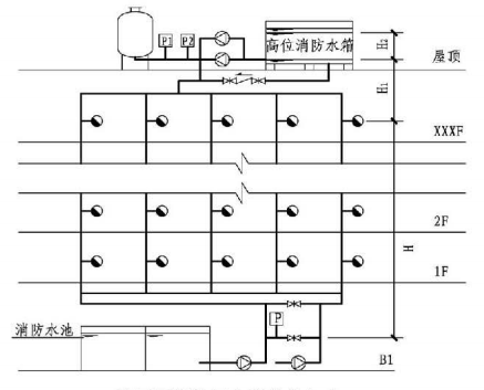 5.3.3图示  稳压泵设计压力确定(一)