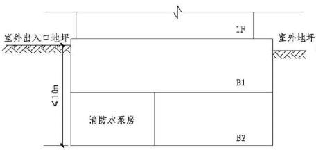 5.5.12图示 消防水泵房设置示意图