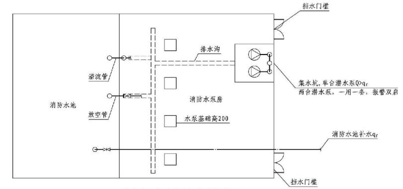 5.5.14图示  消防水泵房防水淹没技术措施图示