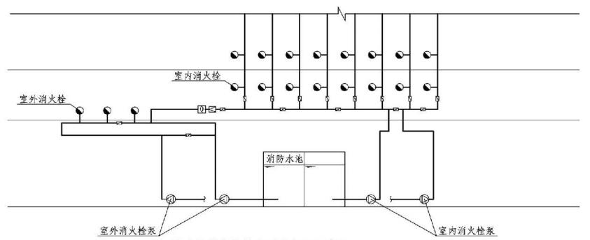 6.1.6图示 室内外消火栓给水系统合用示意图