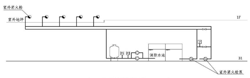 6.1.7图示 室外临时高压消防系统稳压示意图