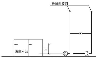6.2.1图示 消火栓系统工作压力计算示意图
