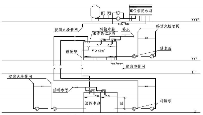6.2.3图示 消防水泵、转输水箱串联系统示意图
