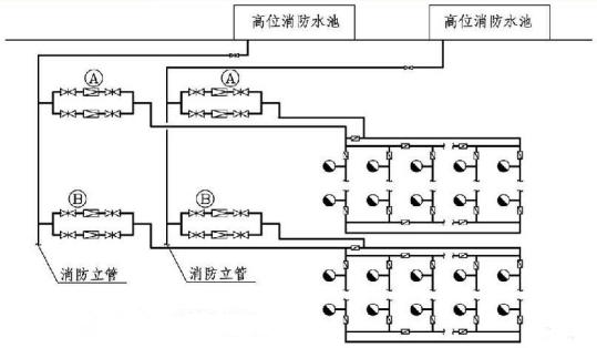 6.2.4图示 减压阀系统分区示意图