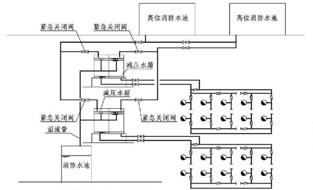 6.2.5图示 减压水箱分区系统示意图