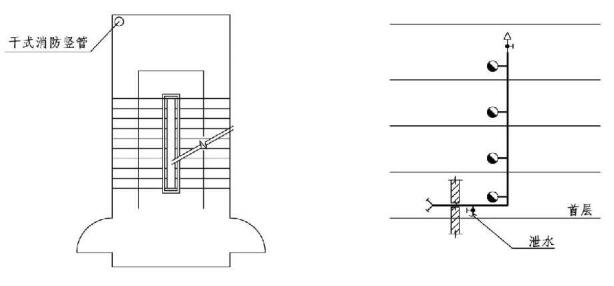 7.1.4图示7.4.13图示 干式消防竖管平面及系统示意图