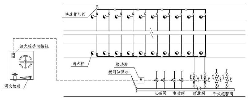 7.1.6图示  干式消火栓系统示意图