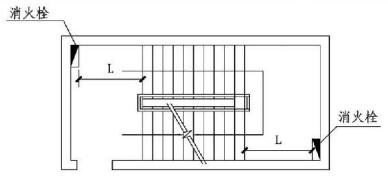 7.4.7图示 楼梯间、休息平台设置消火栓示意图
