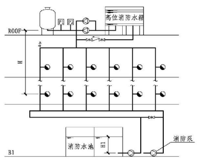 8.2.3图示  稳压泵置于屋顶的消防给水系统的系统工作压力(4)