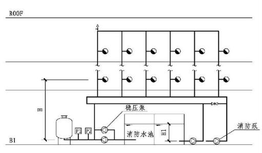 8.2.3图示 稳压泵置于泵房的消防给水系统的系统工作压力(5)