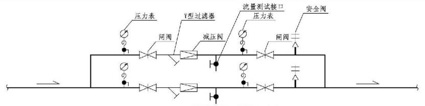 8.3.4图示 减压阀流量测试接口安装