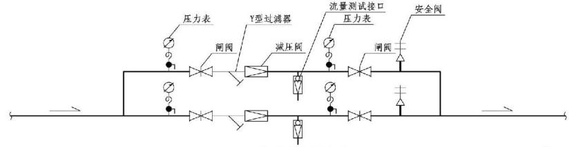 8.3.4图示  减压阀流量计安装