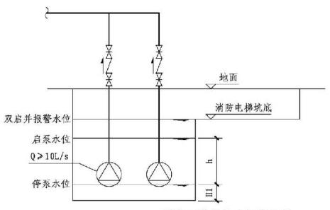 9.2.3图示  消防电梯井排水设施要求