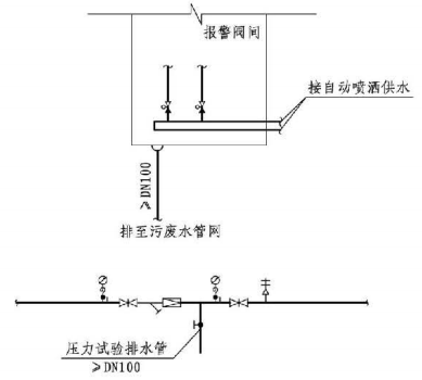 9.3.1图示  专用排水设施设置图示