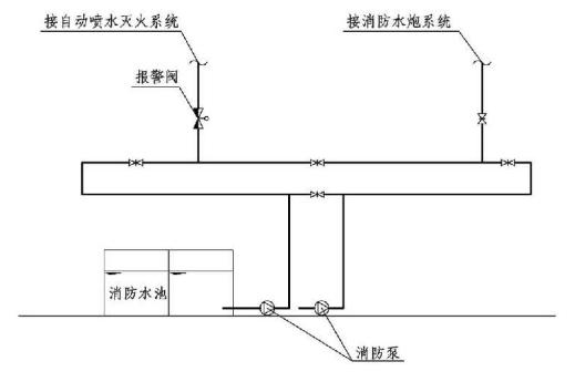 8.1.2图示 两种及以上水灭火系统环状给水管网