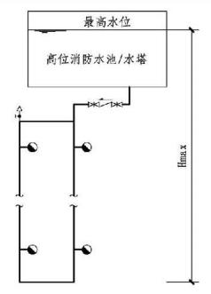 8.2.3图示 高压消防给水系统的系统工作压力(1)