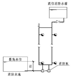 8.2.3图示  高位消防水箱稳压的临时高压消防给水系统的系统工作压力(2)