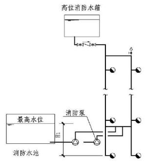 8.2.3图示  高位消防水箱稳压的临时高压消防给水系统的系统工作压力(3)