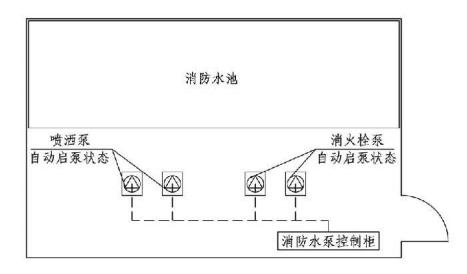 11.0.1图示 自动启泵状态与手动启泵状态