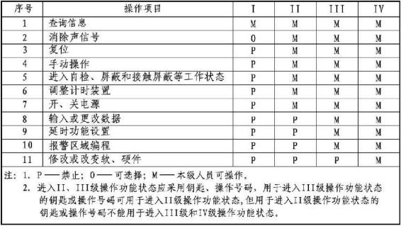 11.0.2图示  消防联动控制操作级别划分表